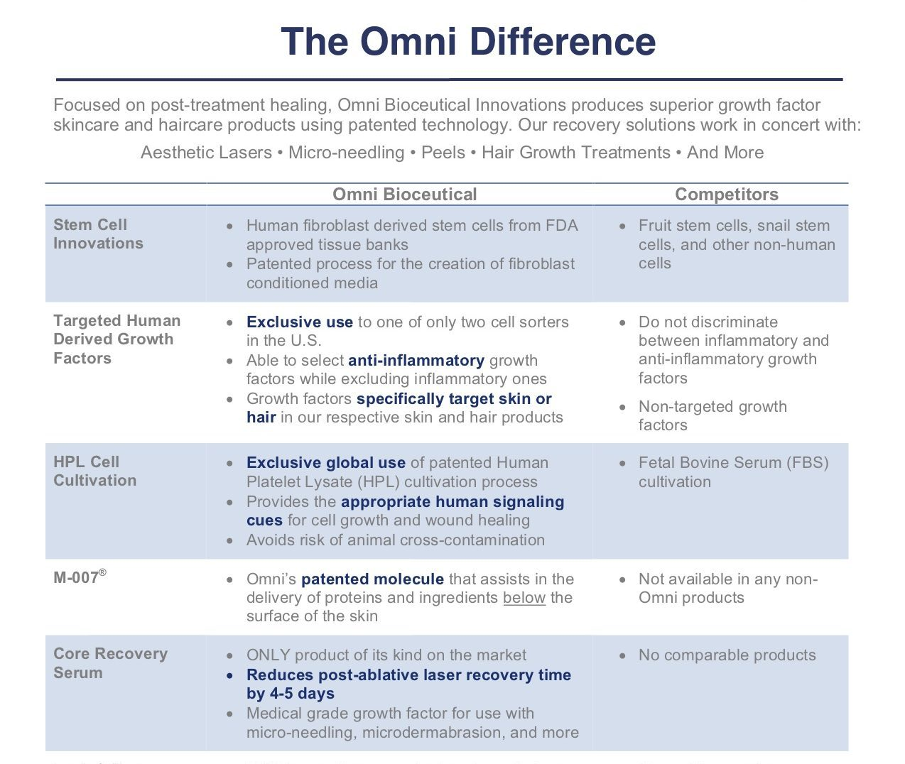 competitors, comparison, the omni difference, human fibroblast derived stem cells from FDA approved tissue banks, anti-inflammatory, #loveomniskin, hfg, human growth factors, HPL, targeted, regeneration, facial serum, skin health solutions, hair health solutions, biome cleanser, clear skin, clean skin, m-007, boosting, treatment and care, skin care, hair care, omni, collagen, elastin, rebuild, cell health support, reduces recovery, collagen, elastin, restorative, daily, community